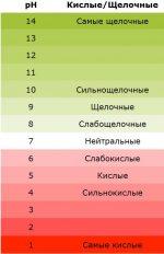 Кислотность почвы для овощных культур таблица – Кислотность почвы и ее значение, таблица кислотности почвы, растения-индикаторы, определение рН и изменение кислотности